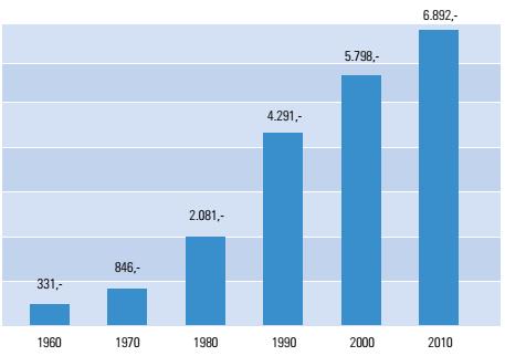 Mietpreisentwicklung in Deutschland